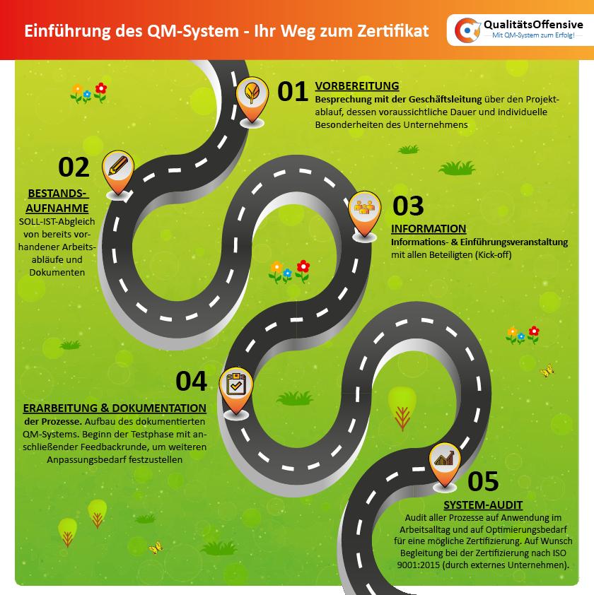 QualitätsOffensive -Einführung QM-System