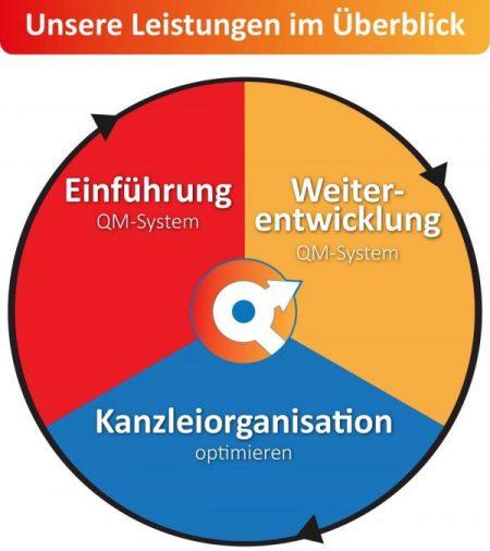 Leistungsüberblick der QualtitätsOffensive QM-Beratung, in runder Form und drei Abshnitten: Einführung QM-System, Weiterentwicklung QM-System und Kanleiorganisation optimieren.