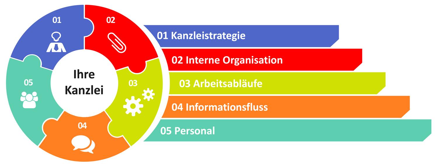 Die Fünf-Punkte der QualitätsOffensive QM-Beratung zur Optimierung Ihrer Kanzleiorganisation, Kreis in Puzzle-Form mit 5 Elementen, daneben die 5 Elemente auch nochmals in Zeilen: 1. Kanzleiorganisation, 2. Interne Organisation, 3. Arbeitsabläufe, 4. Informationsfluss, 5. Personal