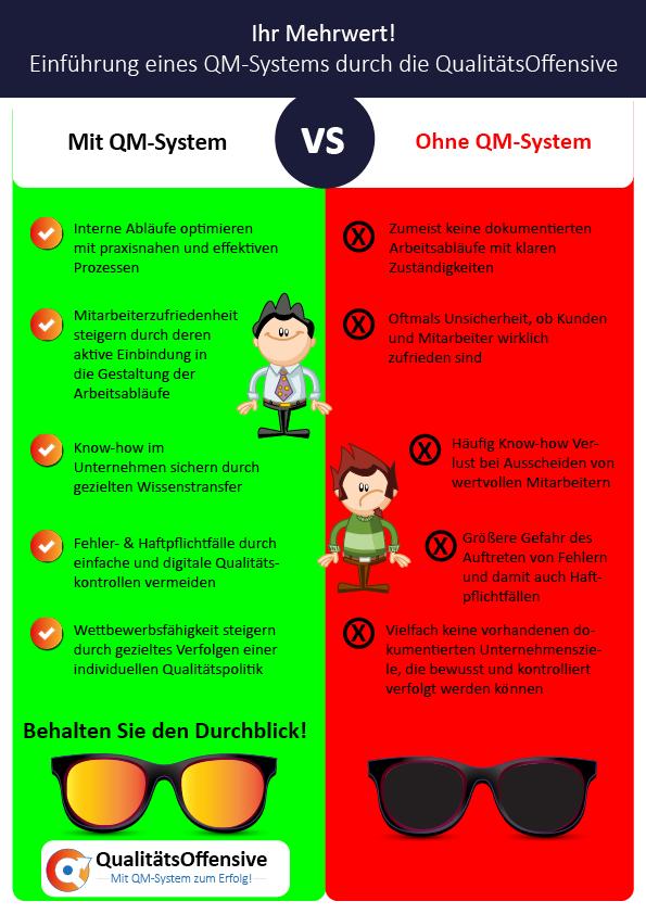 Einführung QM-System - Vorteile durch die QualitätsOffensive, QM-Beratung für Steuerberater